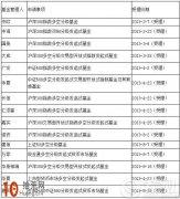 在受理中的多空分级基金有哪些 多空分级基金名单一览