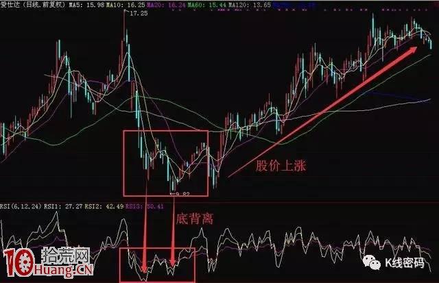 老股民如何用RSI指标找股票买卖点(图解),拾荒网