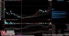 图解如何用股票筹码峰形态选股