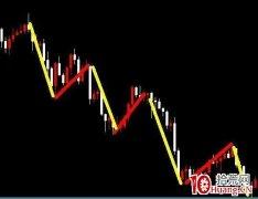 <strong>黄金分割线划线案例与实战技巧(图解)</strong>