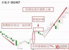 """5种常见的股票反转形态及反转基本要素:""""凤还巢""""形态(图解)"""