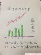波浪理论量价关系(图解)