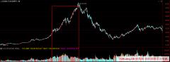 关于个股放量、大盘放量,弄明白这点,你会更深刻的理解股票市场的本质