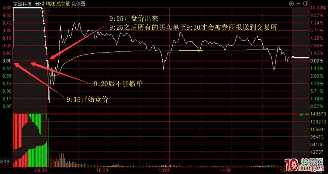 三博股票练习网