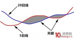 "<strong>""天眼地量""选股法:只要5日均线与20</strong>"