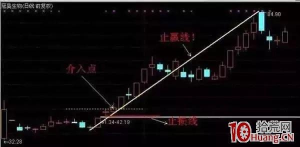 叁类上涨停股的追上涨技巧模具(图松),拾荒网