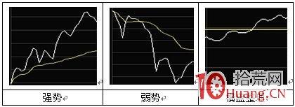 早盘做空交易标准分时卖点走势(图解),拾荒网
