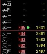 <strong>涨停板出货的盘口挂单特征(图解)</strong>