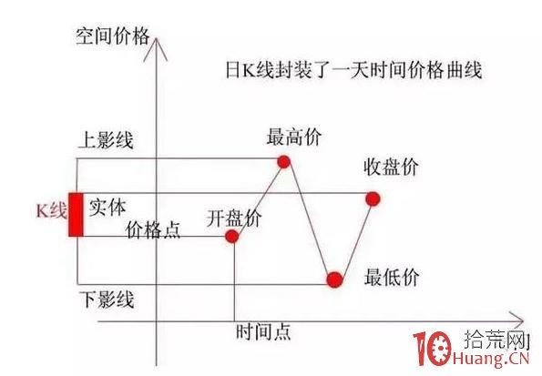 上影线打板之如何利用上影线捕捉即将大涨股(图解),拾荒网