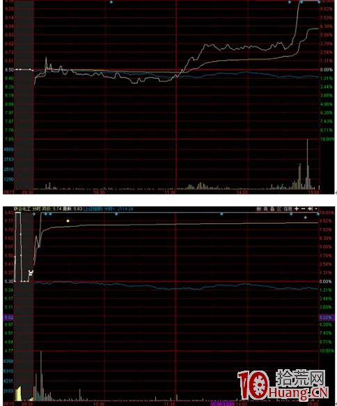 涨停和跌停的分时图特点(图解),拾荒网