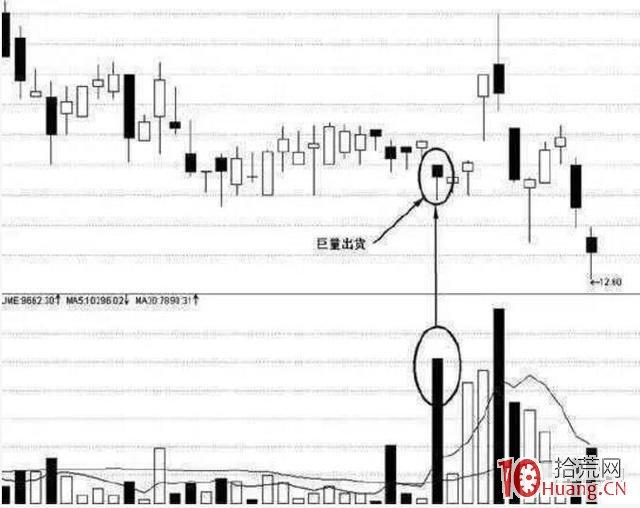 八个信号明确的卖股技巧(图解),拾荒网
