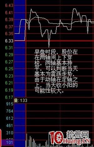 股票盘口分析两轴定向法(图解),拾荒网