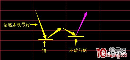 龙头股打板技术系统课程_第16讲:龙头股二次探底形态的趋势买点(图解),拾荒网