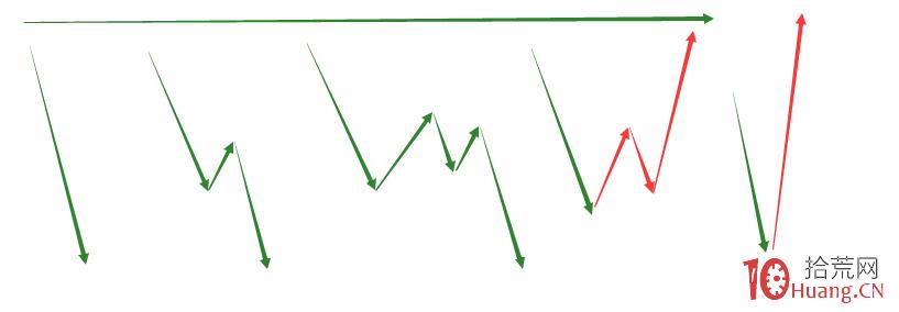 涨停板次日如何操作深度教程:封板不及预期或炸板,第二天的竞价看盘技巧(图解),拾荒网