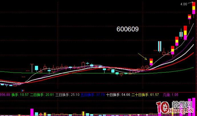 股票涨至前期头部先洗盘再拉板模式(图解),拾荒网