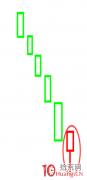 <b>K线结构玩超短系列:看涨K线形态之下影线(图解)</b>