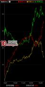 <strong>涨停板炸板率怎么看,如何分析(图解)</strong>