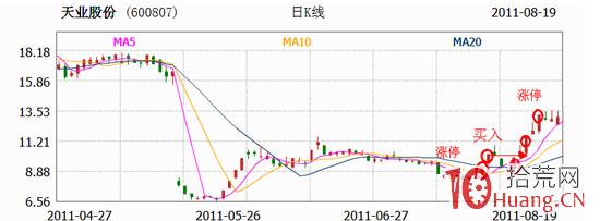 乐王选股模型:涨停板信号买入法(图解),拾荒网