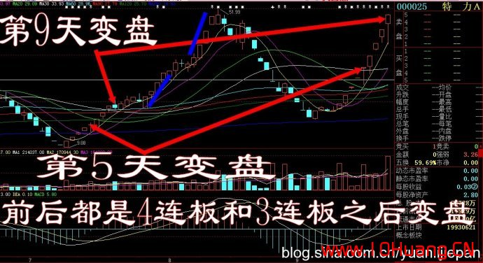 涨停连板股的炸板规律与介入技巧(案例图解),拾荒网