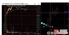 <b>短线分时图盯盘如何把握股票弱转强的捕捉(图解)</b>