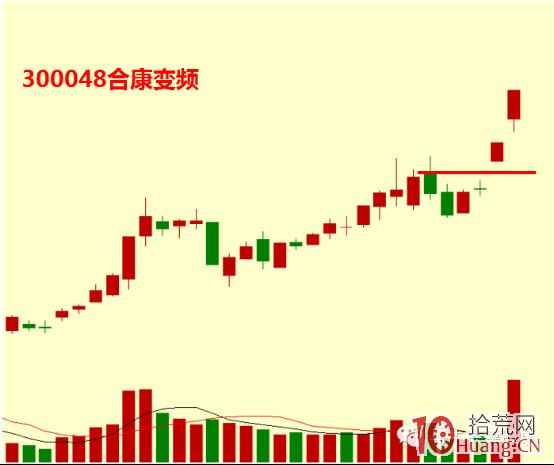 股票平台突破买入法之大阳拉升过前高(图解),拾荒网