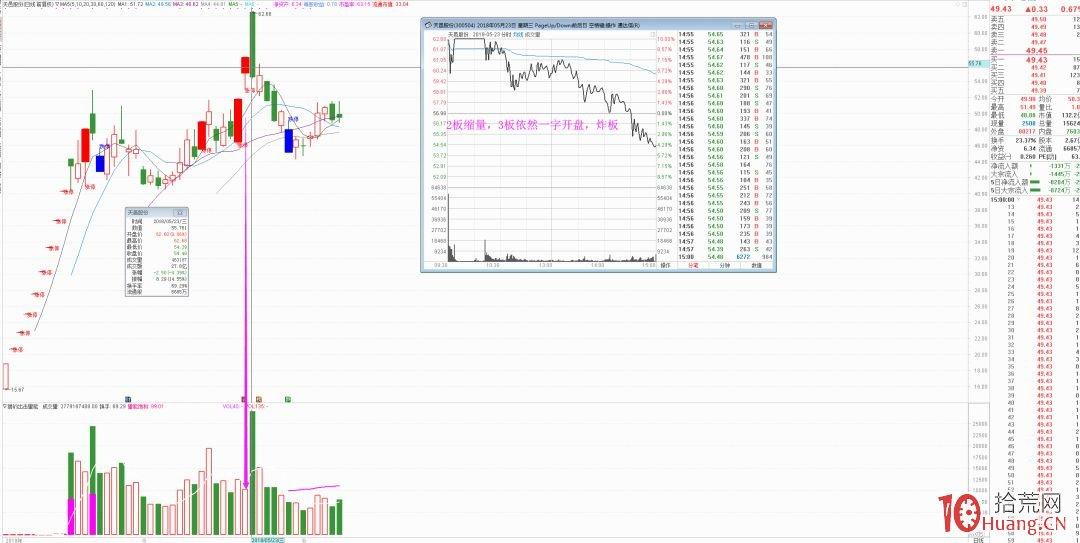 什么样的涨停板第二天可以竞价核按钮卖掉(图解),拾荒网