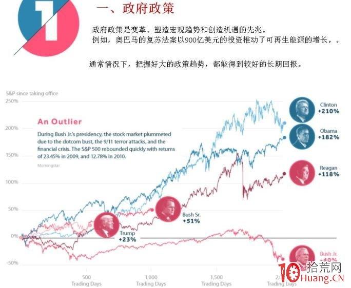 一图甄别宏观趋势中的股票投资机会,拾荒网