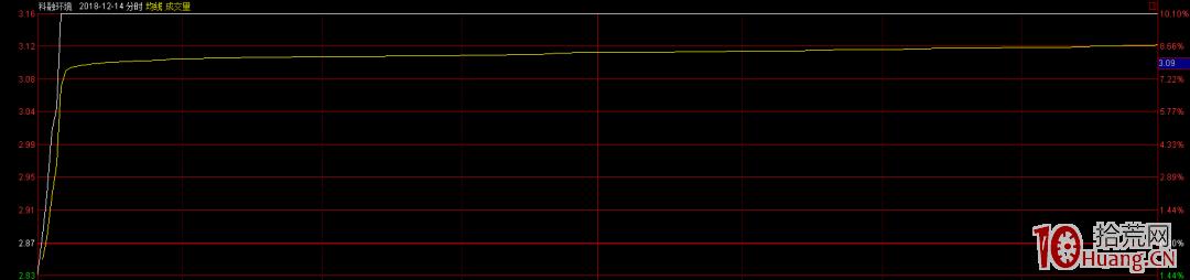 半路板3%~5%涨幅介入的逻辑是什么?半路板高胜率的二个关键核心(图解),拾荒网