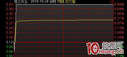 从大阳线看如何打板 从涨停板盘口拆解看打板的原理!(图解),拾荒网