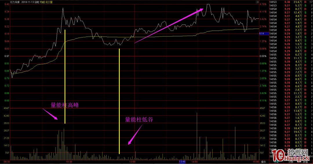 限制涨跌幅20%的科创板股票日内交易做T技巧-1(图解),拾荒网