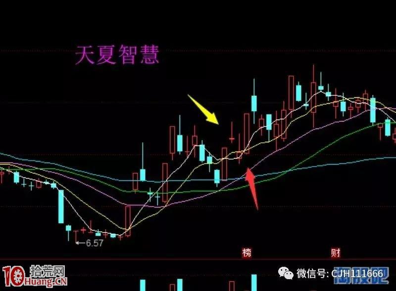 首板股1进2涨停板模式失败的后市买入技巧(案例图解),拾荒网
