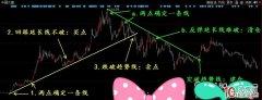 股市顶级技术派之一条线看透股市!!!——大小趋势线的画法,决策买卖点位(图解)
