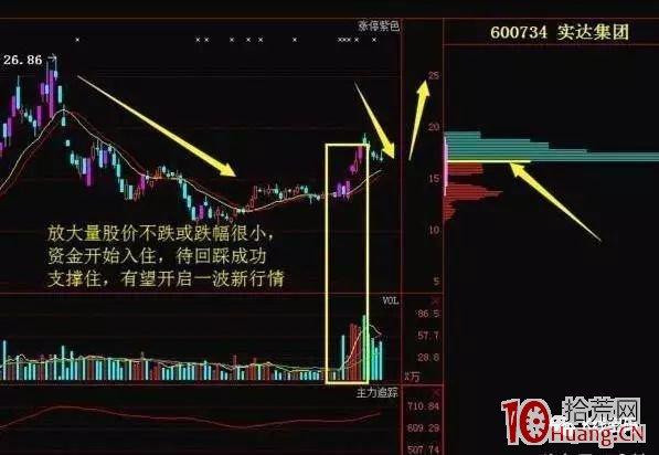 低位放量涨停买股法(案例图解),拾荒网