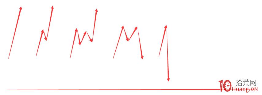 为什么涨停板盘中打开次日都会被核按钮大幅低开?烂板炸板第二天的分时走势研究(图解),拾荒网