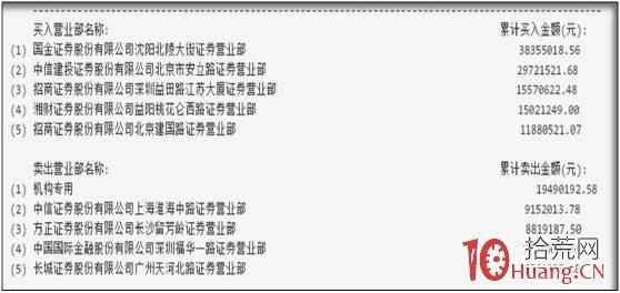 股票龙虎榜深度进阶教程系列-1:龙虎榜基础战法(图解),拾荒网