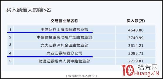 股票龙虎榜深度进阶教程系列-5:龙虎榜游资核心战法(图解),拾荒网