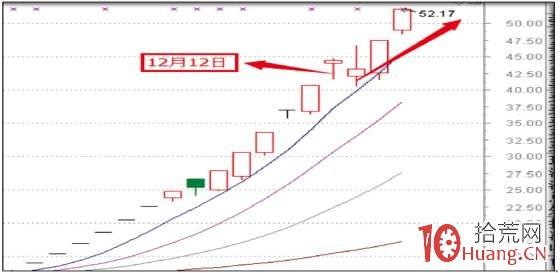股票龙虎榜深度进阶教程系列-7:龙虎榜涨跌核心要素(图解),拾荒网