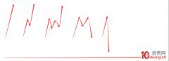 为什么涨停板盘中打开次日都会被核按钮大幅低开?烂板炸板第二天的分时走势研究(图解)