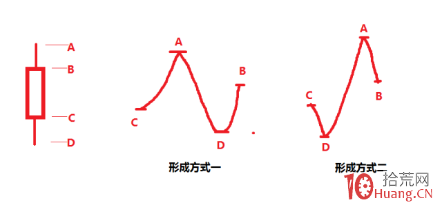 K线图的结构真相(图解),拾荒网