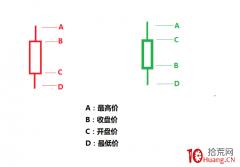 K线图的结构真相(图解)