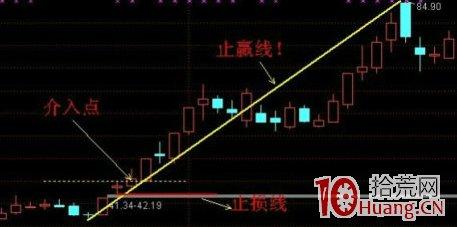 股票底部第一个涨停板次日不能涨停的,后续常见的三种上涨模式(图解),拾荒网