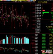 查看股票市场情绪的指标——通达信涨跌家数指标高级应用(图解)