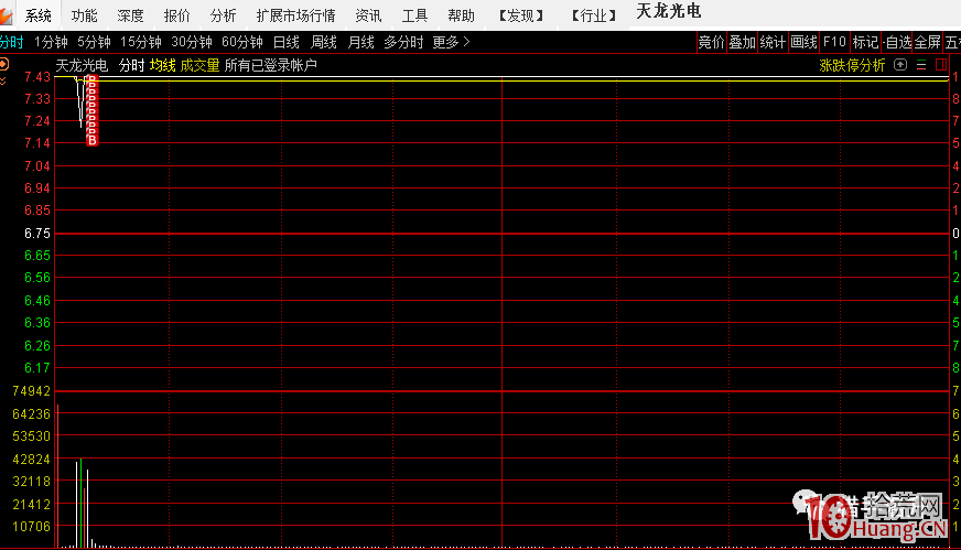 主线高潮低吸支线龙头与主线启动高潮的第二天,打第一个换手2板或第一个T字回封板(图解),拾荒网
