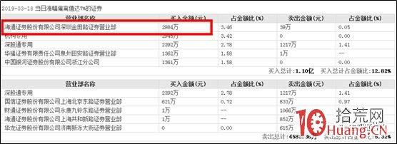 龙虎榜席位分析打板技巧:知名游资席位与介入的股票涨跌有什么关联?(图解),拾荒网