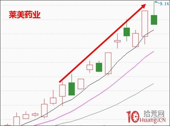 龙虎榜套利深度分析之买卖力量、买卖结构与锁仓(图解)