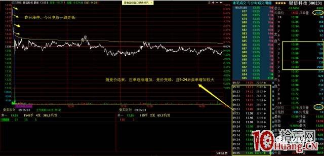 涨停股次日早盘竞价图的三种经典走势与一般预期判断(图解),拾荒网