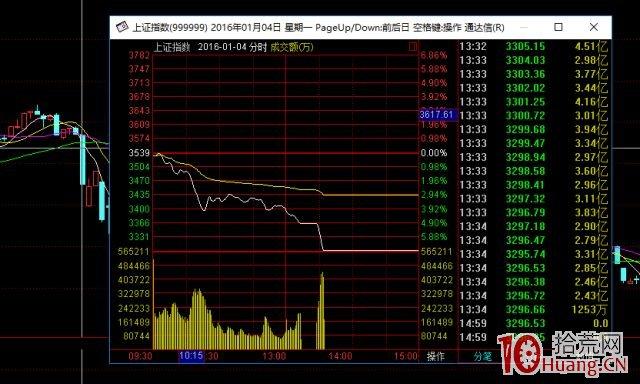 大盘暴跌,短线如何选股快速介入赚钱最快的股票?(图解),拾荒网