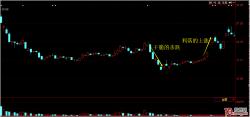 短线获利五法之一:什么样的股票后期会涨——急跌+震荡企稳上行+涨停板突破(图解)