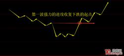 短线获利五法之二:暴跌+盘整+暴涨,阳包阴的短线进攻模式(图解)