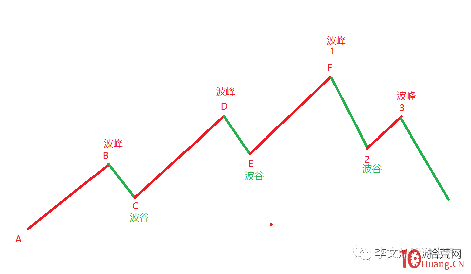 简单的趋势波浪理论(图解),拾荒网